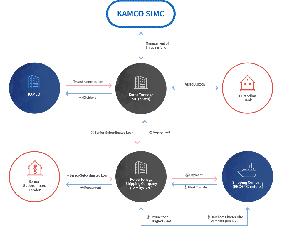 KAMCO Shipping Fund Structure